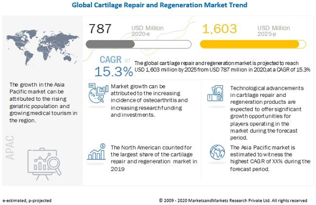 cartilage-repair-regeneration-market5 (1)
