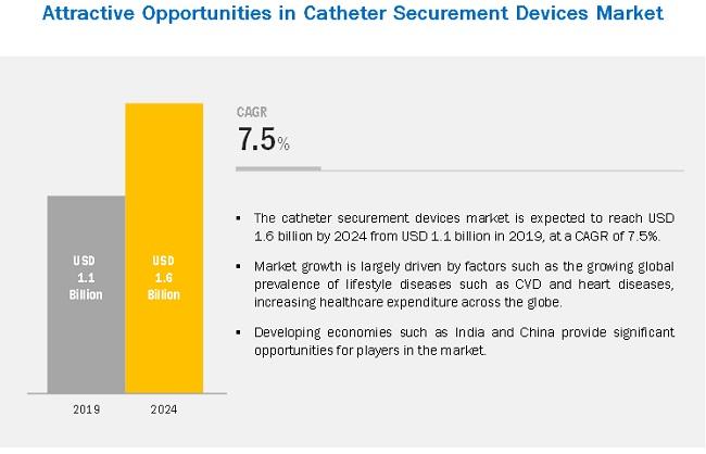 catheter-stabilization-device-market5