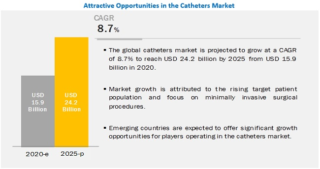 catheters-market