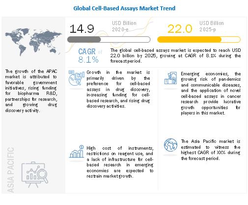 cell-based-assays-market8