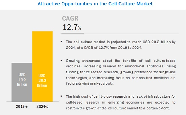 cell-culture-market6