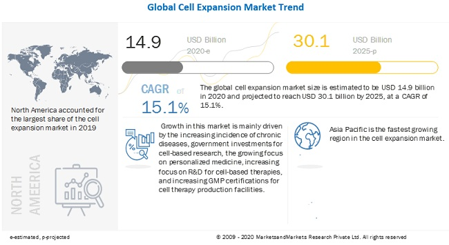 cell-expansion-market15