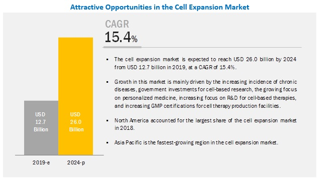 cell-expansion-market6