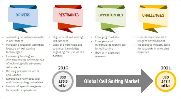 cell-sorting-market1 (1)