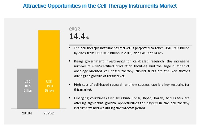 cell-therapy-technologies-market