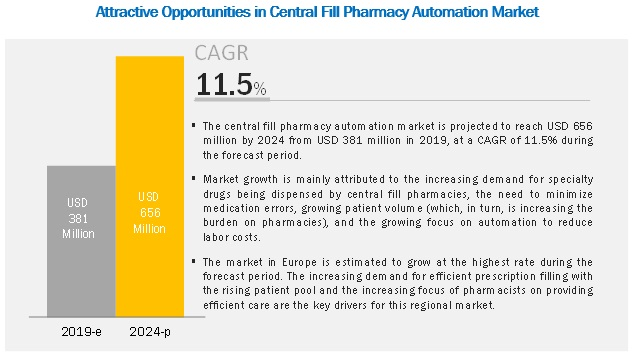 central-fill-pharmacy-automation-market