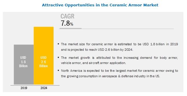 ceramic-armor-market