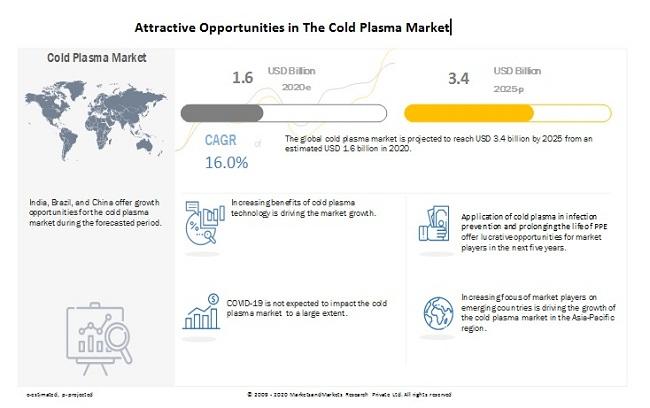 cold-plasma-market