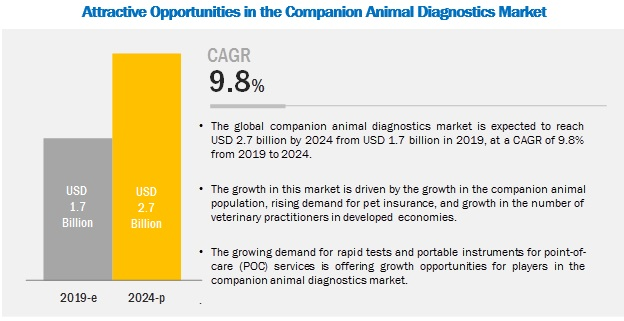 companion-animal-diagnostic-market (1)