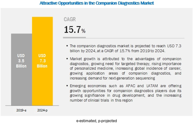 companion-diagnostics-market6