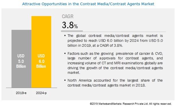 contrast-media-market5