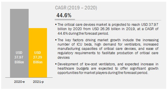covid-19-impact-on-critical-care-equipment-market