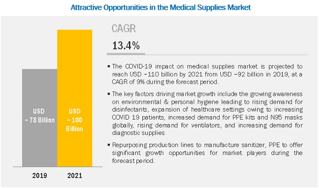 covid-19-impact-on-medical-supplies-market