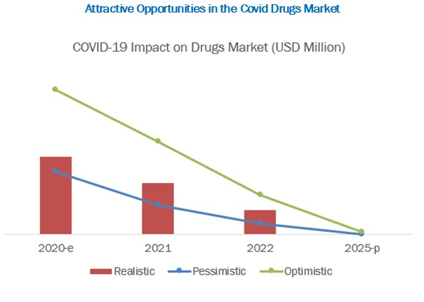 covid-19-impact-on-vaccines-market