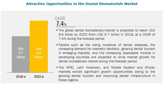 dental-biomaterial-market