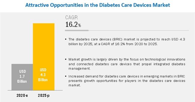 diabetes-care