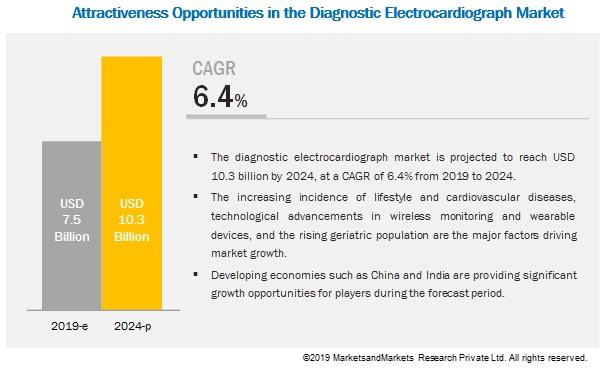 diagnostic-ecg-global-market2