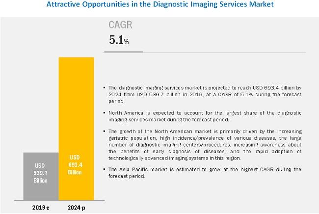 diagnostic-imaging-service-market