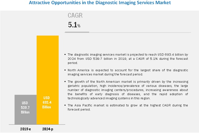 diagnostic-imaging-service-market