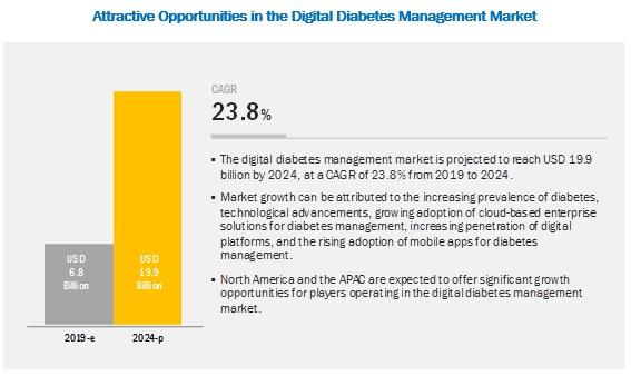 digital-diabetes-management-market