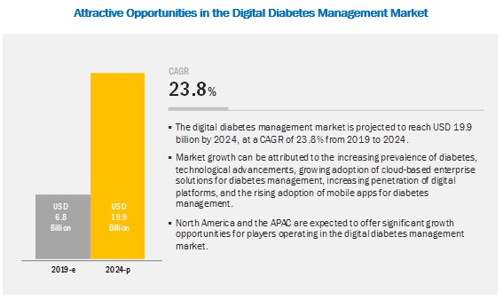 digital-diabetes-management-market