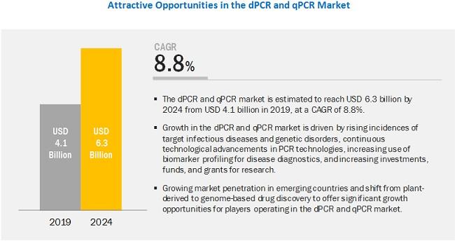 digital-pcr-market5