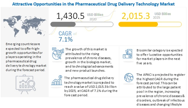 drug-delivery-technologies-market5