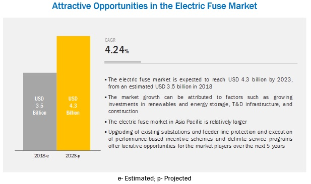electric-fuse-market