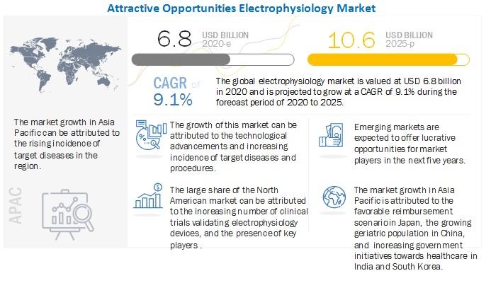 electrophysiology-market