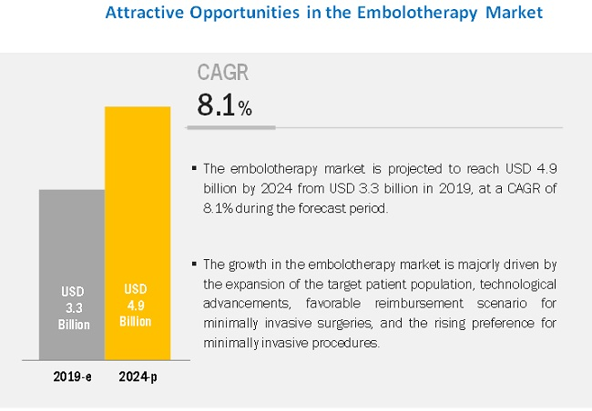 embolotherapy-market