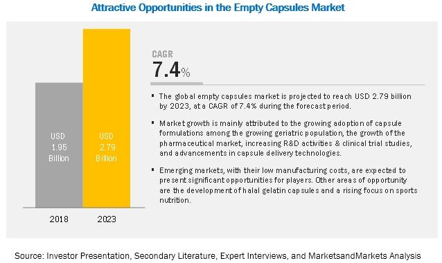 empty-capsule-market3
