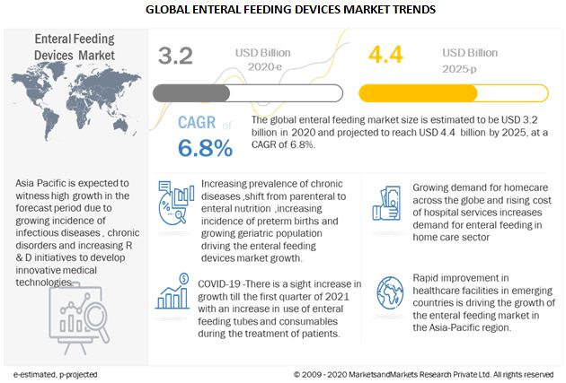 enteral-feeding-devices-market9