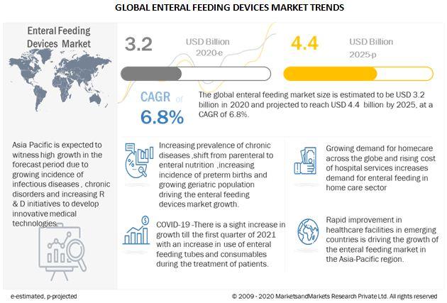 enteral-feeding-devices-market9