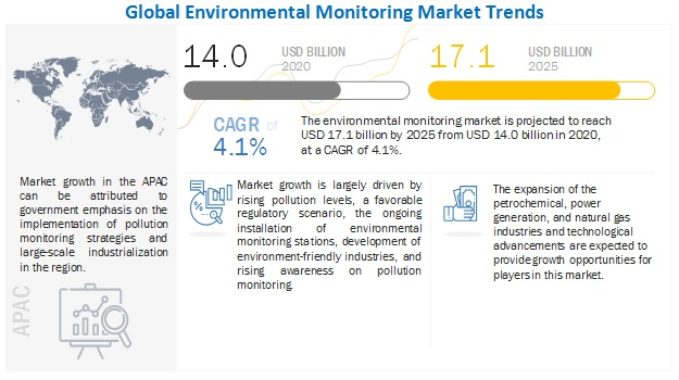 environmental-monitoring-market