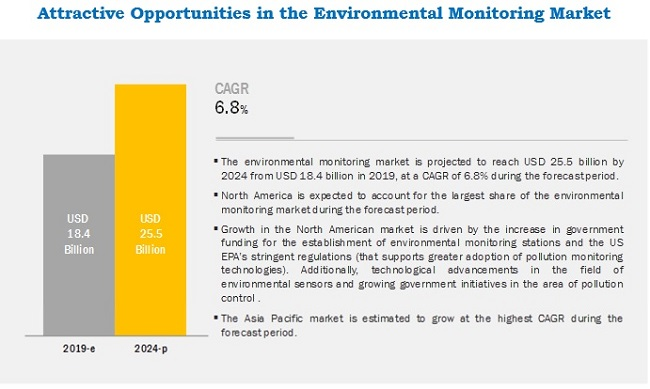 environmental-monitoring-market1