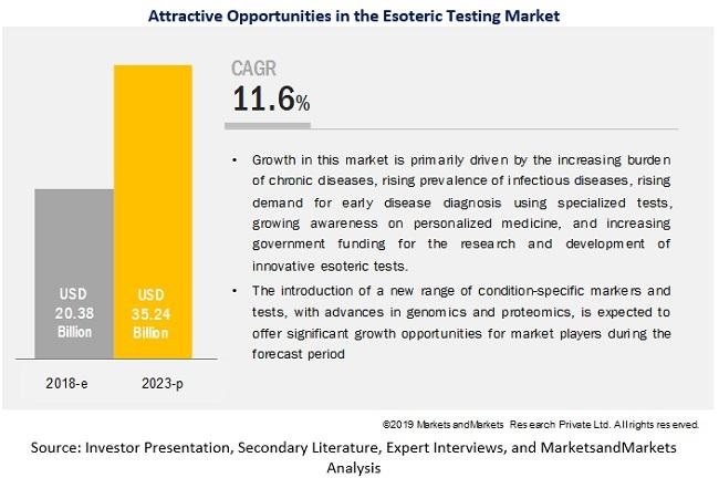 esoteric-testing-market2