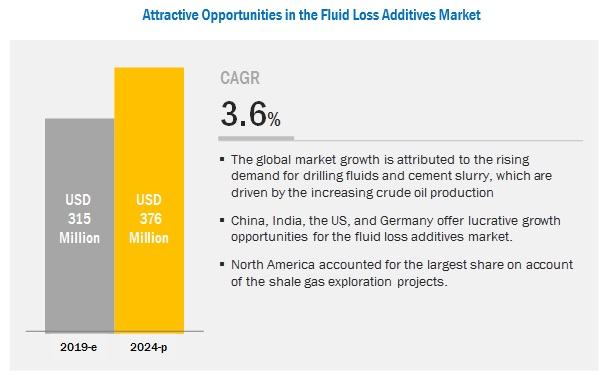 fluid-loss-additive-market