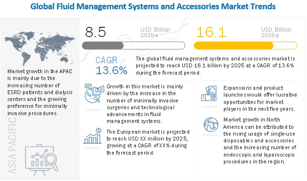 fluid-management-visualization-systems-market5 (1)