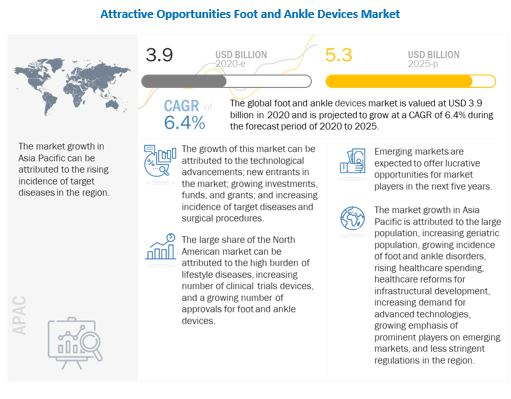 foot-ankle-devices-market5