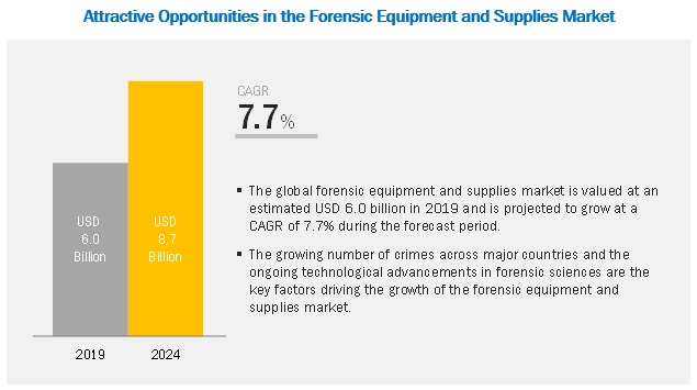 forensic-equipment-supplies-market