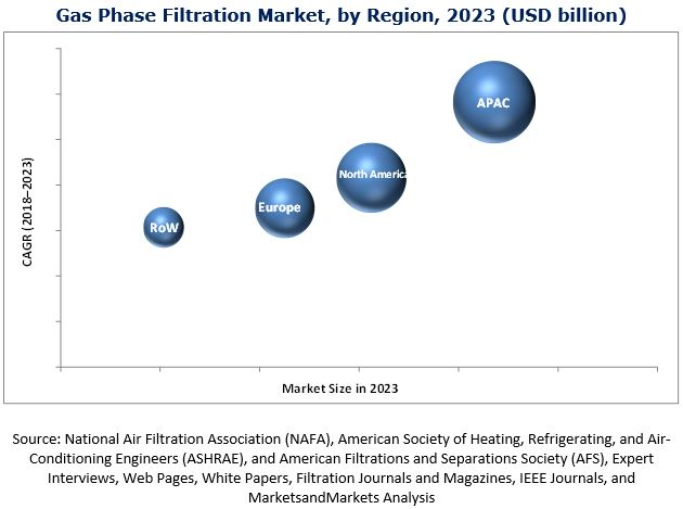 gas-phase-filtration-market1