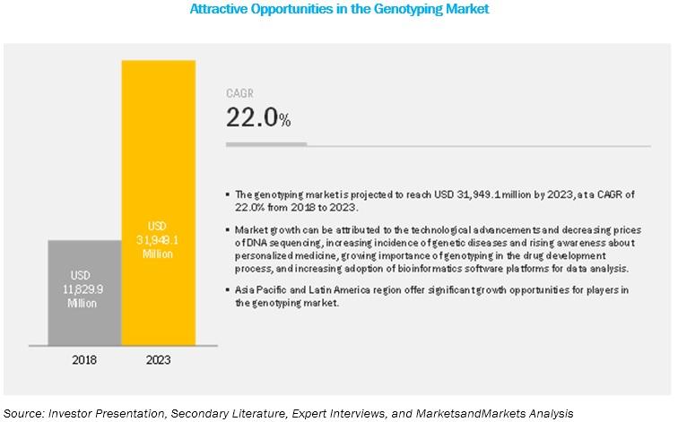 genotyping-market3