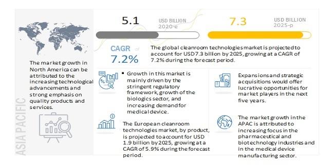 global-cleanroom-technologies-market-trends