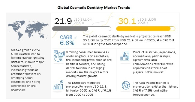 global-cosmetic-dentistry-market-trends