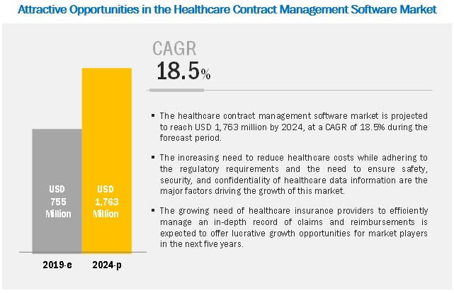 healthcare-contract-management-software-market