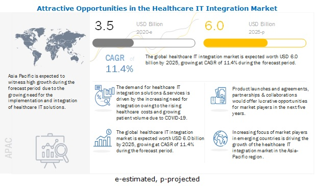 healthcare-it-integration-market