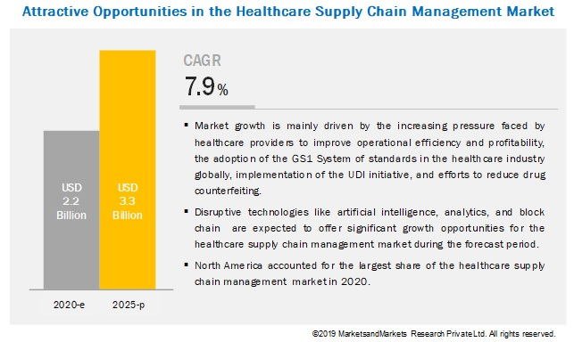 healthcare-supply-chain-management-market6