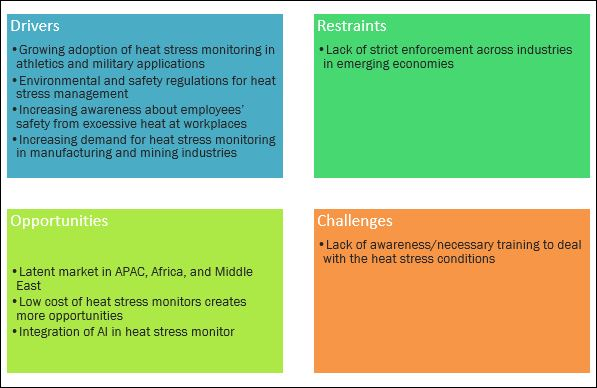 heat-stress-monitor-market