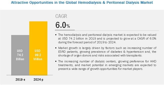 hemodialysis-peritoneal-dialysis-market1