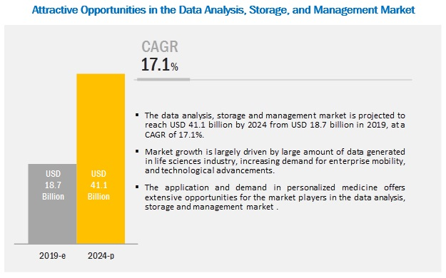 hpc-data-analysis-storage-management-market